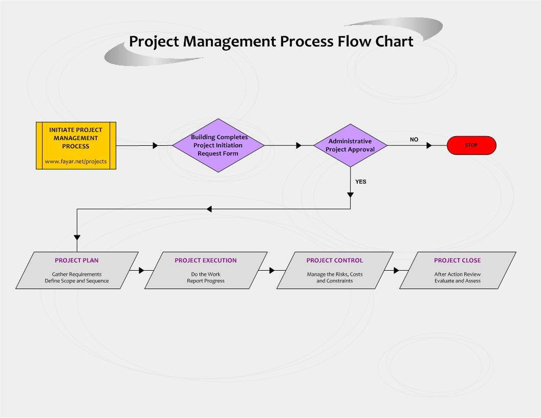 Project flow chart example images project flow chart example project flow chart project flow chart source abuse report nvjuhfo Choice Image